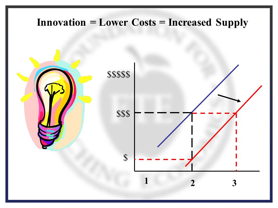 Innovation = Lower Costs = Increased Supply $$$$$ $$$ $ 23 1