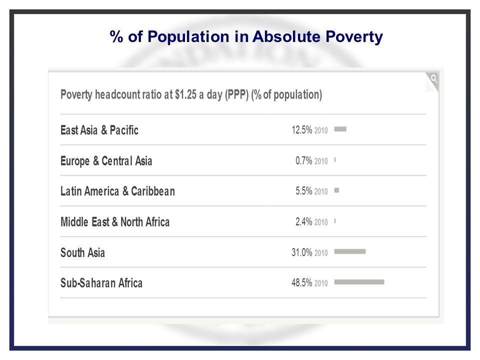 Place Dots On The POOREST Countries In The World - The poorest country in central asia