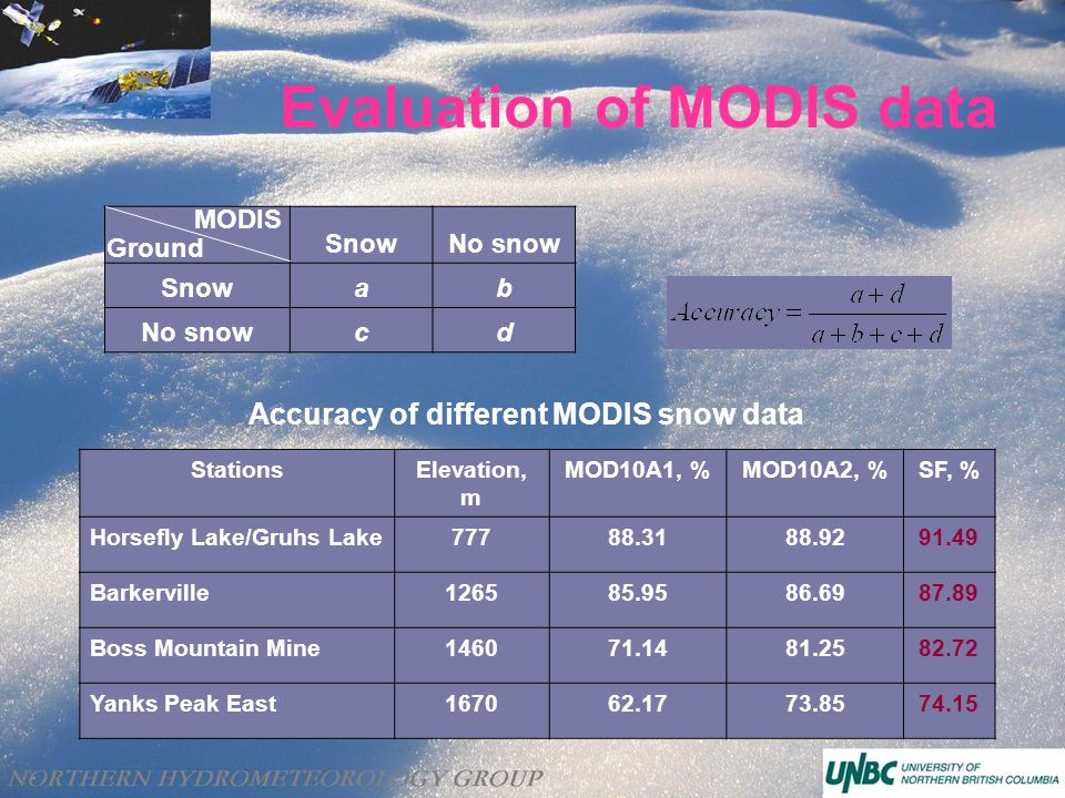 Evaluation of MODIS data SnowNo snow Snowab No snowcd Ground MODIS Accuracy of different MODIS snow data StationsElevation, m MOD10A1, %MOD10A2, %SF, % Horsefly Lake/Gruhs Lake77788.3188.9291.49 Barkerville126585.9586.6987.89 Boss Mountain Mine146071.1481.2582.72 Yanks Peak East167062.1773.8574.15