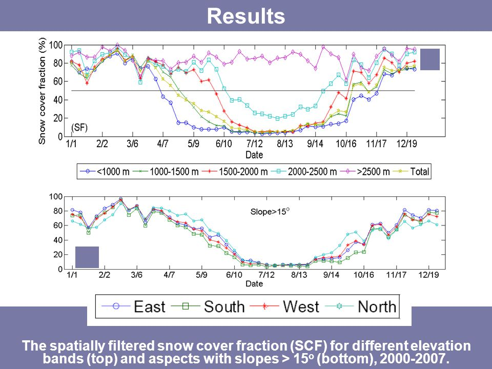 The spatially filtered snow cover fraction (SCF) for different elevation bands (top) and aspects with slopes > 15 o (bottom), 2000-2007.
