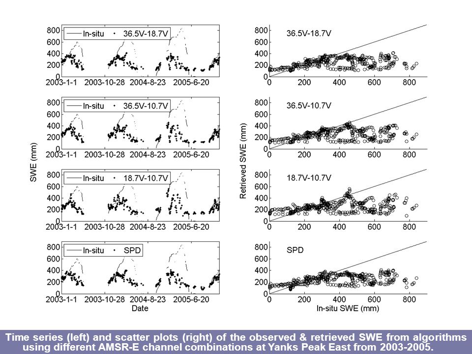 Time series (left) and scatter plots (right) of the observed & retrieved SWE from algorithms using different AMSR-E channel combinations at Yanks Peak East from 2003-2005.