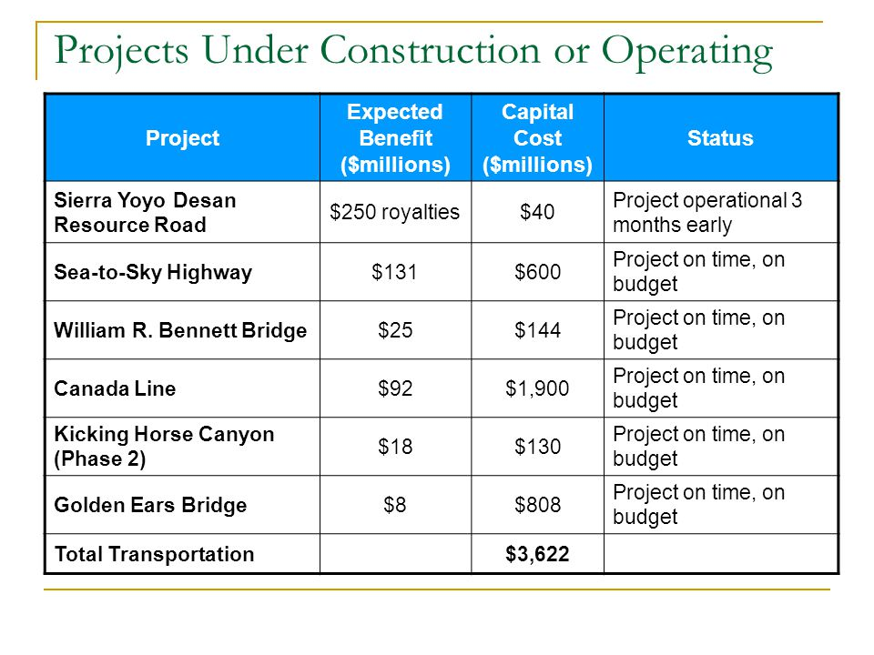 Projects Under Construction or Operating Project Expected Benefit ($millions) Capital Cost ($millions) Status Sierra Yoyo Desan Resource Road $250 royalties$40 Project operational 3 months early Sea-to-Sky Highway$131$600 Project on time, on budget William R.