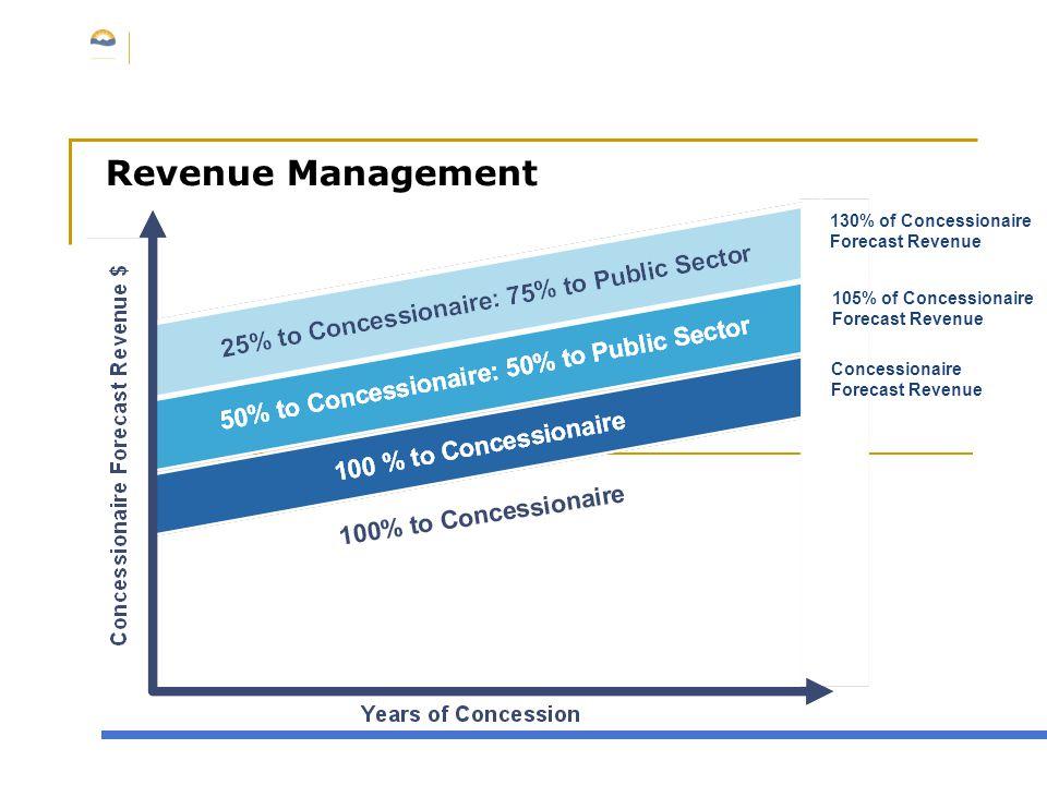 Revenue Management 130% of Concessionaire Forecast Revenue 105% of Concessionaire Forecast Revenue Concessionaire Forecast Revenue