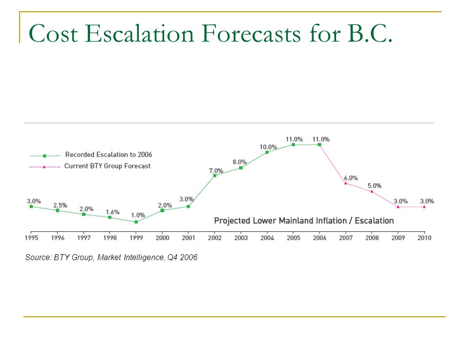 Cost Escalation Forecasts for B.C. Source: BTY Group, Market Intelligence, Q4 2006