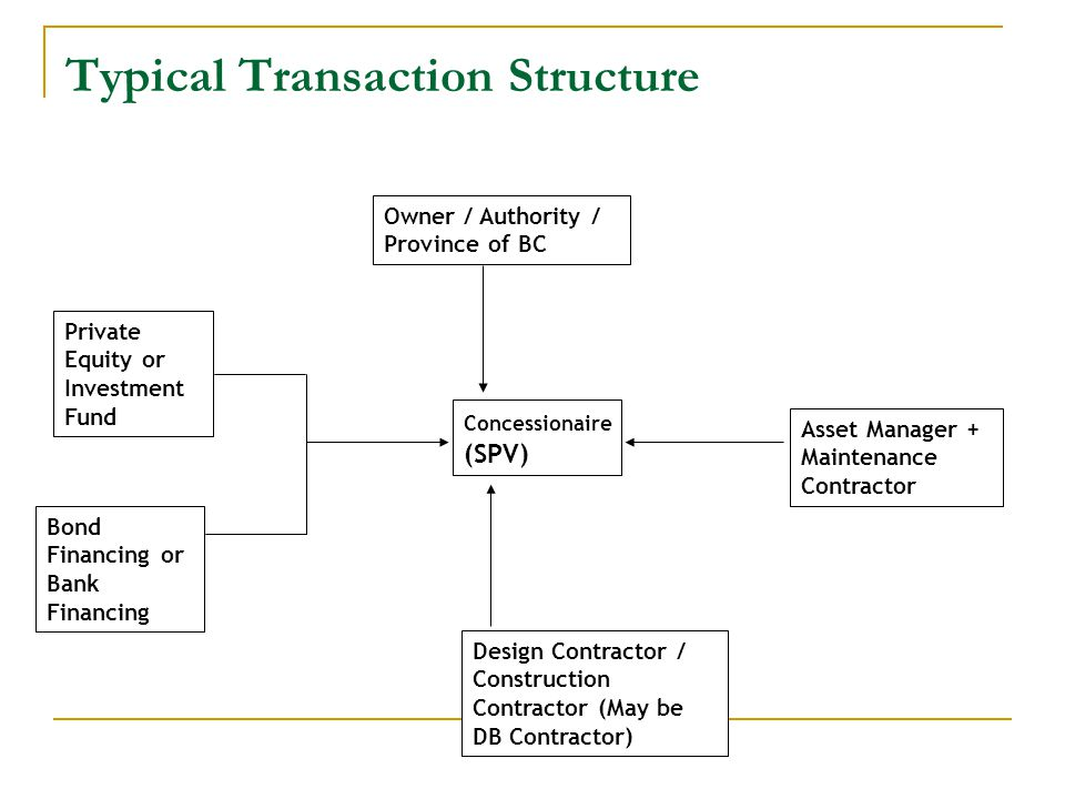 Typical Transaction Structure DB Contract O & M Contract DBFO Agreement Concessionaire (SPV) Asset Manager + Maintenance Contractor Design Contractor / Construction Contractor (May be DB Contractor) Private Equity or Investment Fund Bond Financing or Bank Financing Owner / Authority / Province of BC