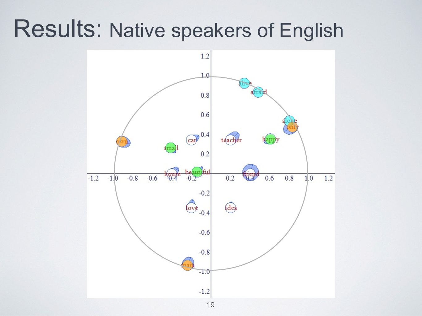 Results: Native speakers of English 19