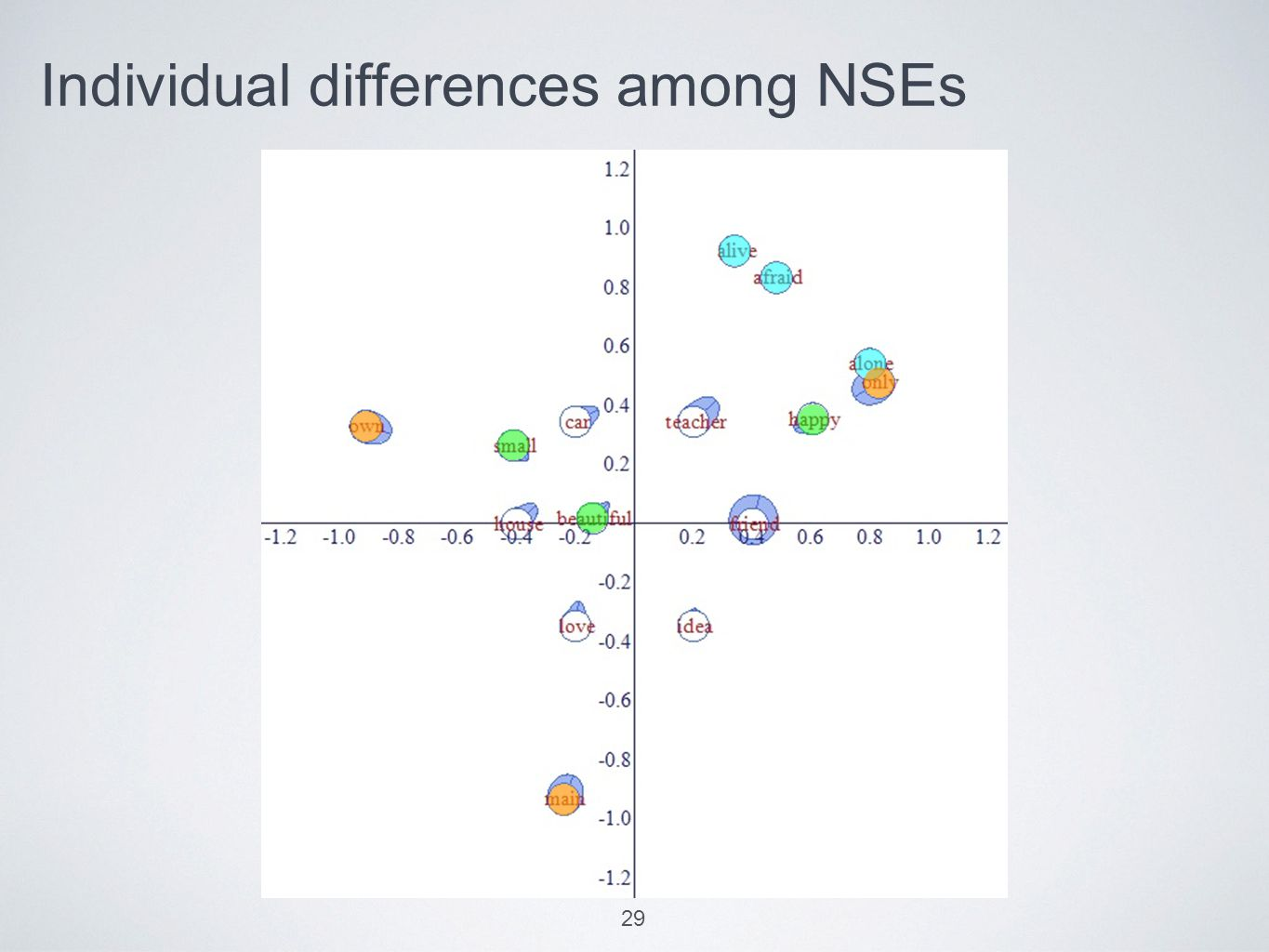 Individual differences among NSEs 29
