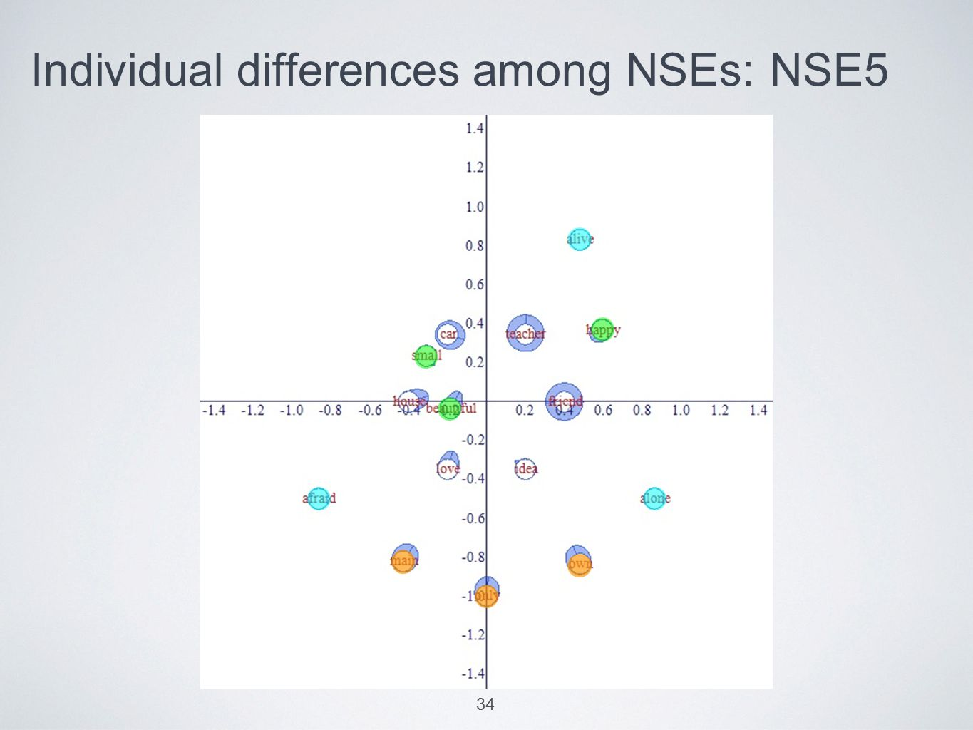 Individual differences among NSEs: NSE5 34