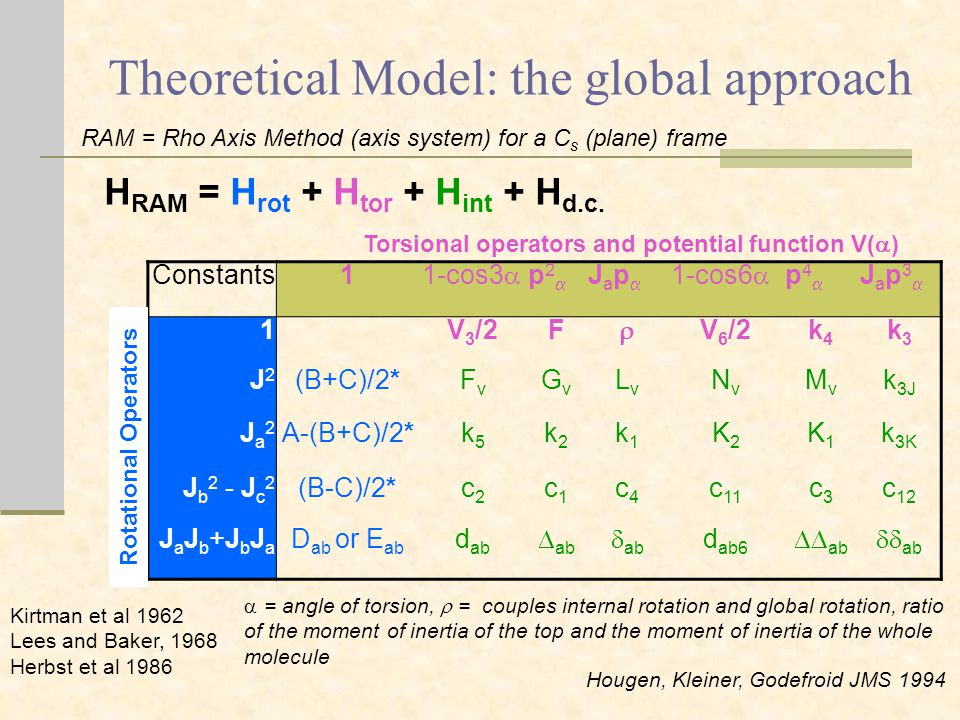Theoretical Model: the global approach H RAM = H rot + H tor + H int + H d.c.