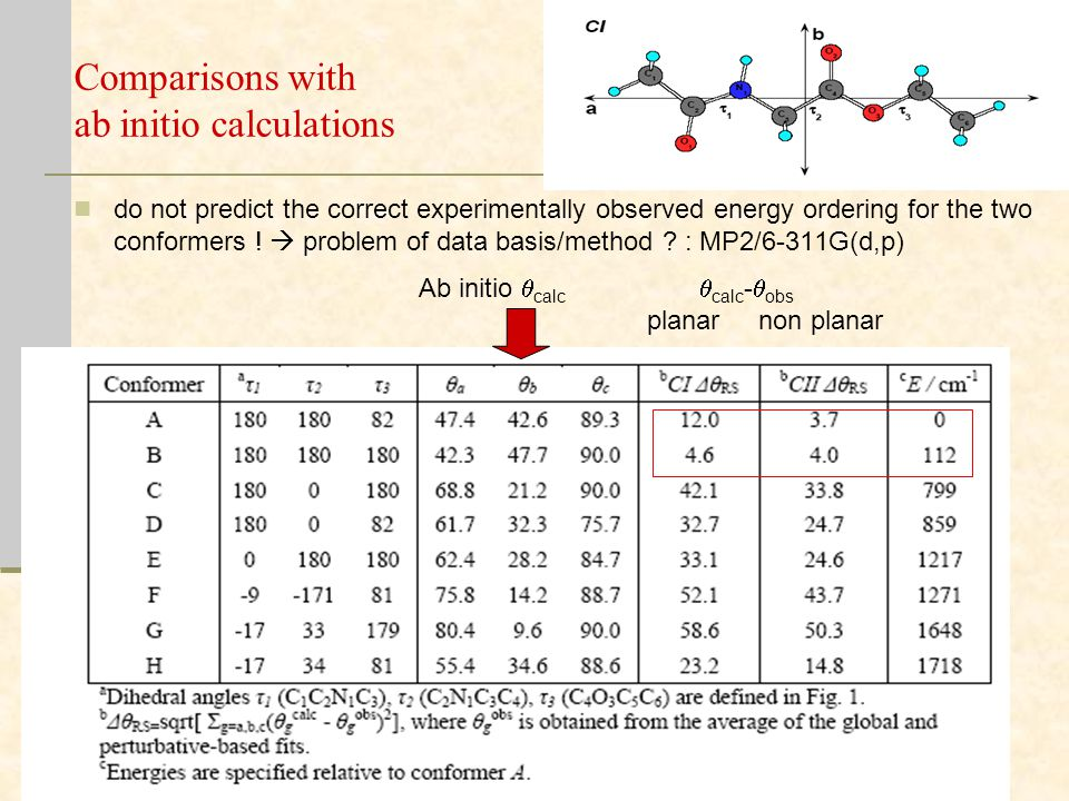 Comparisons with ab initio calculations do not predict the correct experimentally observed energy ordering for the two conformers .