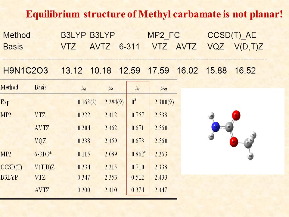 Equilibrium structure of Methyl carbamate is not planar.