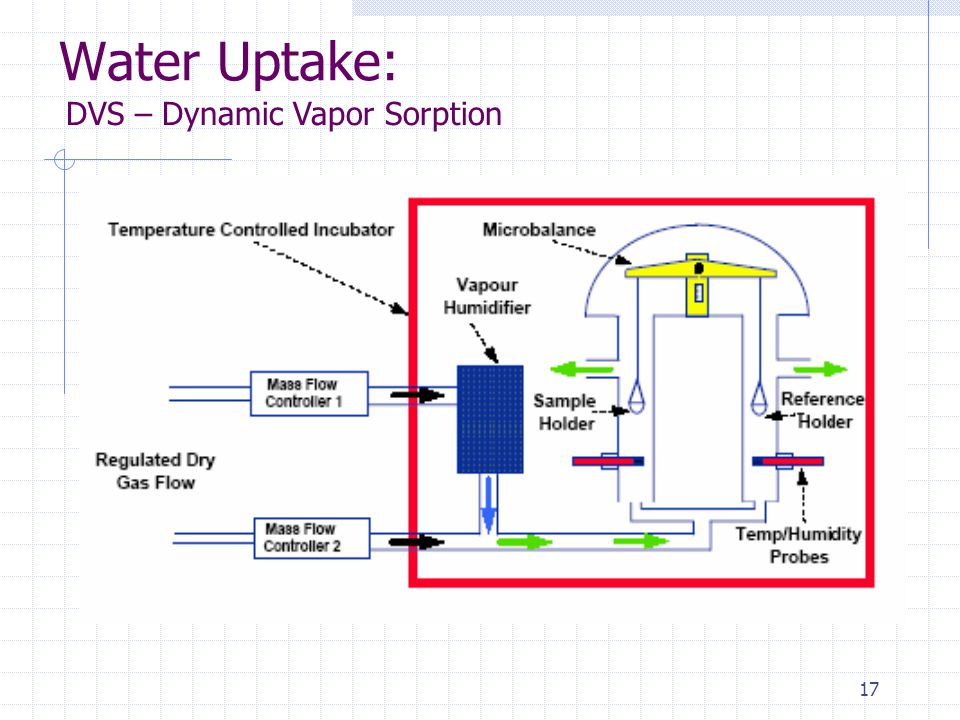 17 Water Uptake: DVS – Dynamic Vapor Sorption