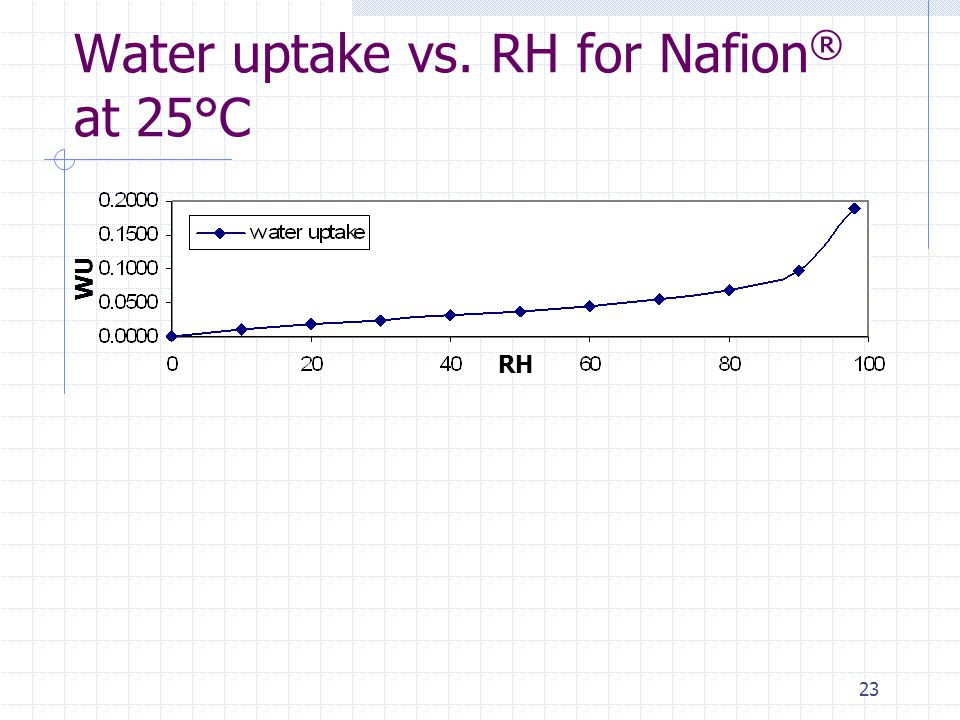 23 Water uptake vs. RH for Nafion ® at 25°C WU RH