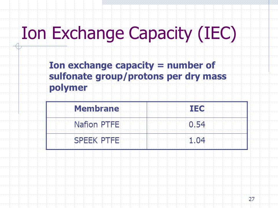 27 Ion Exchange Capacity (IEC) MembraneIEC Nafion PTFE0.54 SPEEK PTFE1.04 Ion exchange capacity = number of sulfonate group/protons per dry mass polymer