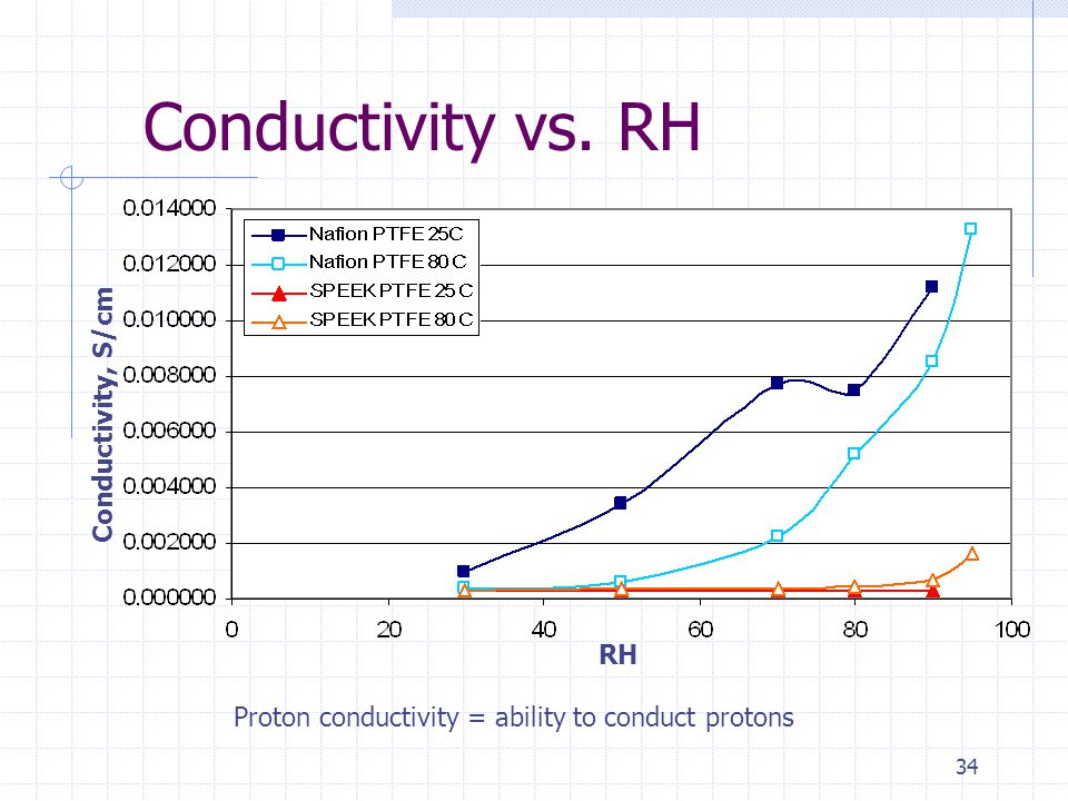 34 Conductivity vs. RH RH Conductivity, S/cm Proton conductivity = ability to conduct protons