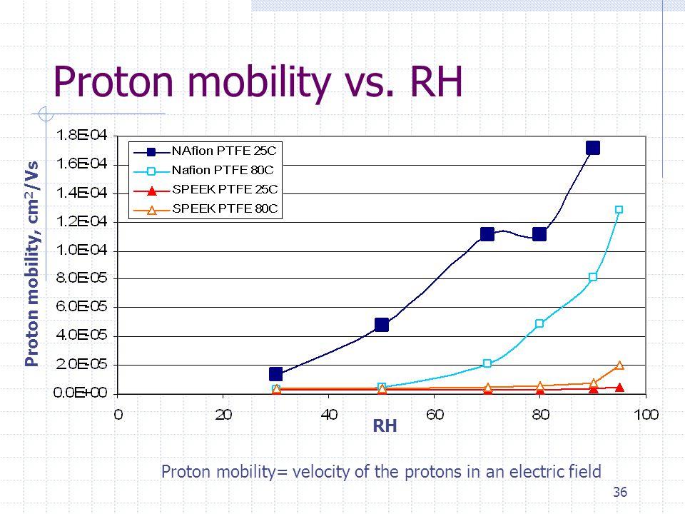 36 Proton mobility vs.