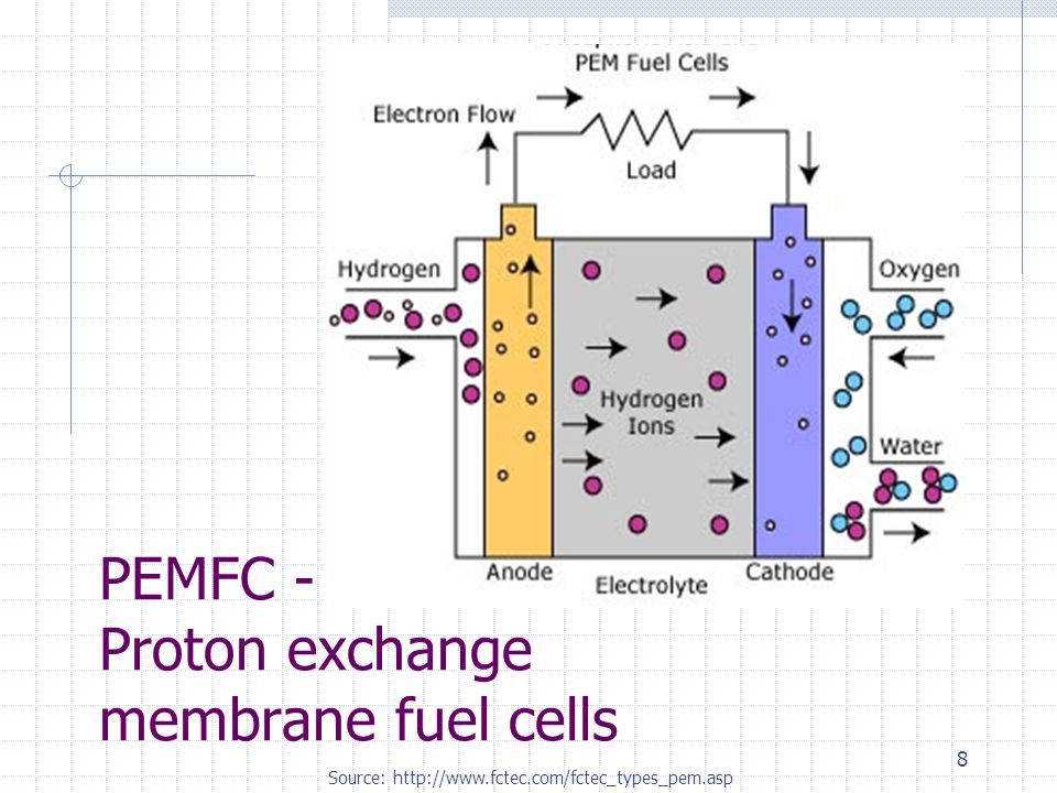 8 PEMFC - Proton exchange membrane fuel cells Source: http://www.fctec.com/fctec_types_pem.asp