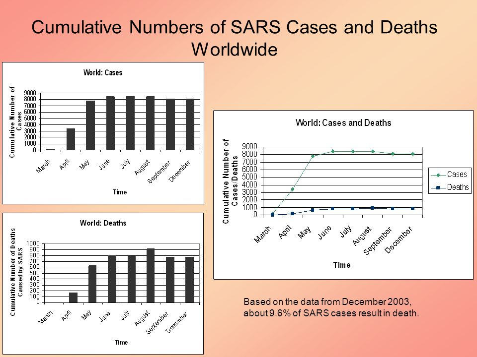 Based on the data from December 2003, about 9.6% of SARS cases result in death.