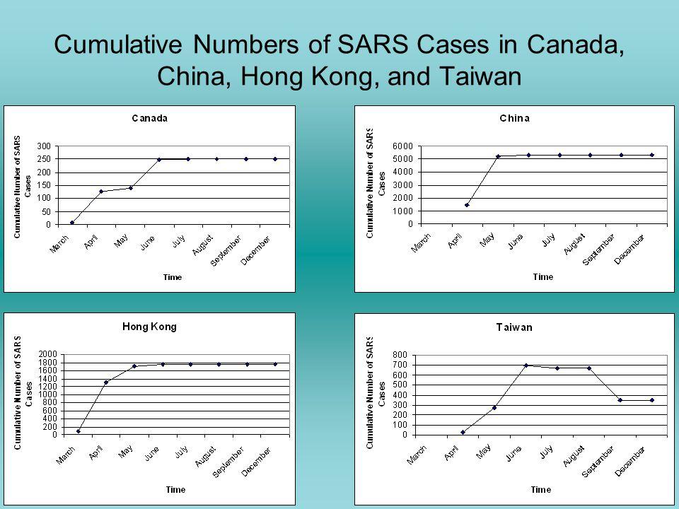 Cumulative Numbers of SARS Cases in Canada, China, Hong Kong, and Taiwan