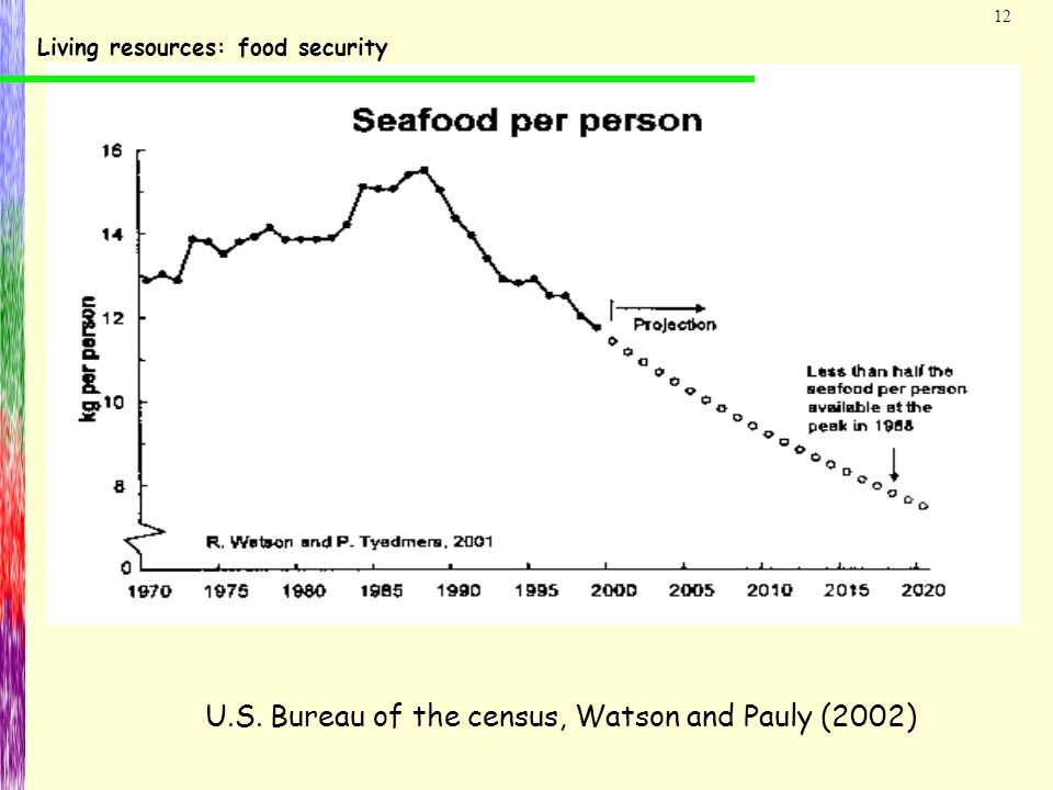 12 U.S. Bureau of the census, Watson and Pauly (2002) Living resources: food security