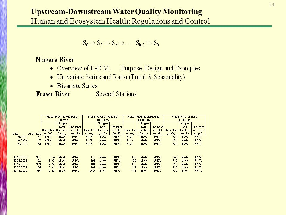14 Upstream-Downstream Water Quality Monitoring Human and Ecosystem Health: Regulations and Control