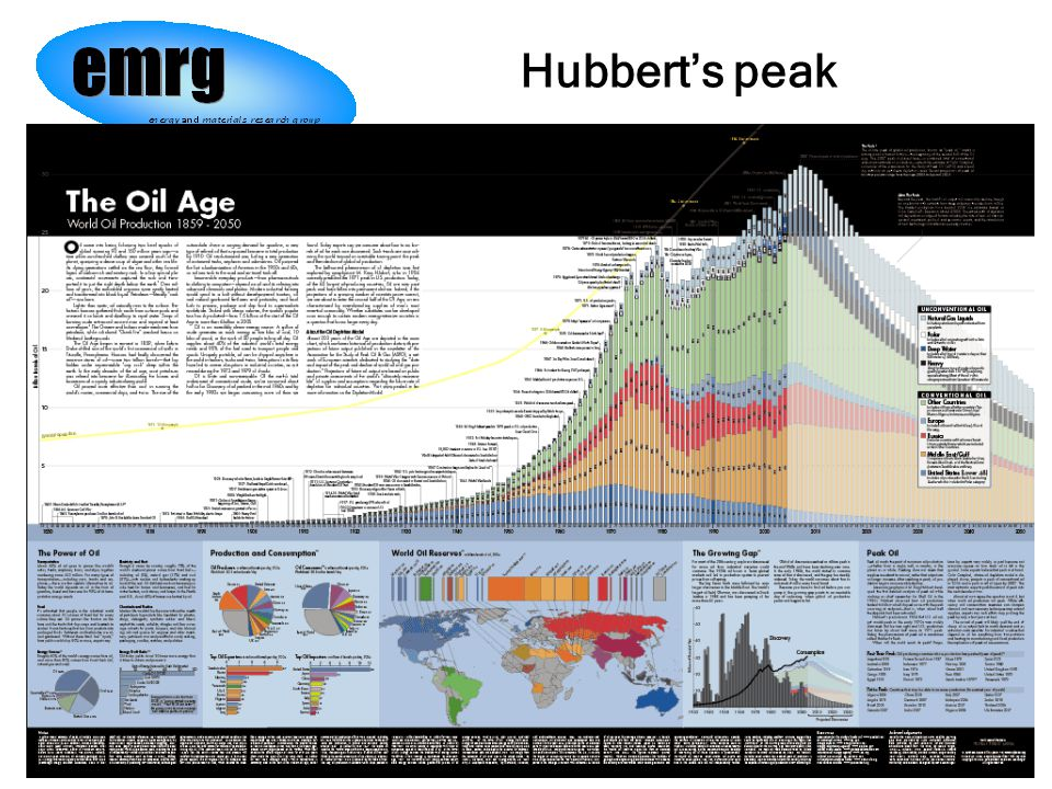 Jan/2006Jaccard / Res&EnvMgmt / SFU11 Hubbert's peak