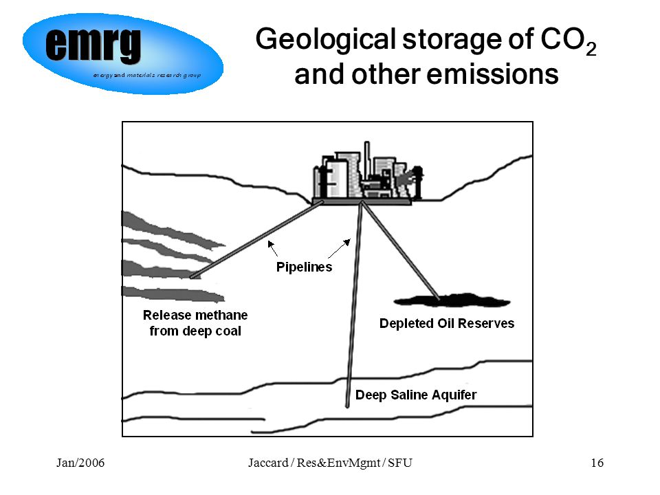 Jan/2006Jaccard / Res&EnvMgmt / SFU16 Geological storage of CO 2 and other emissions
