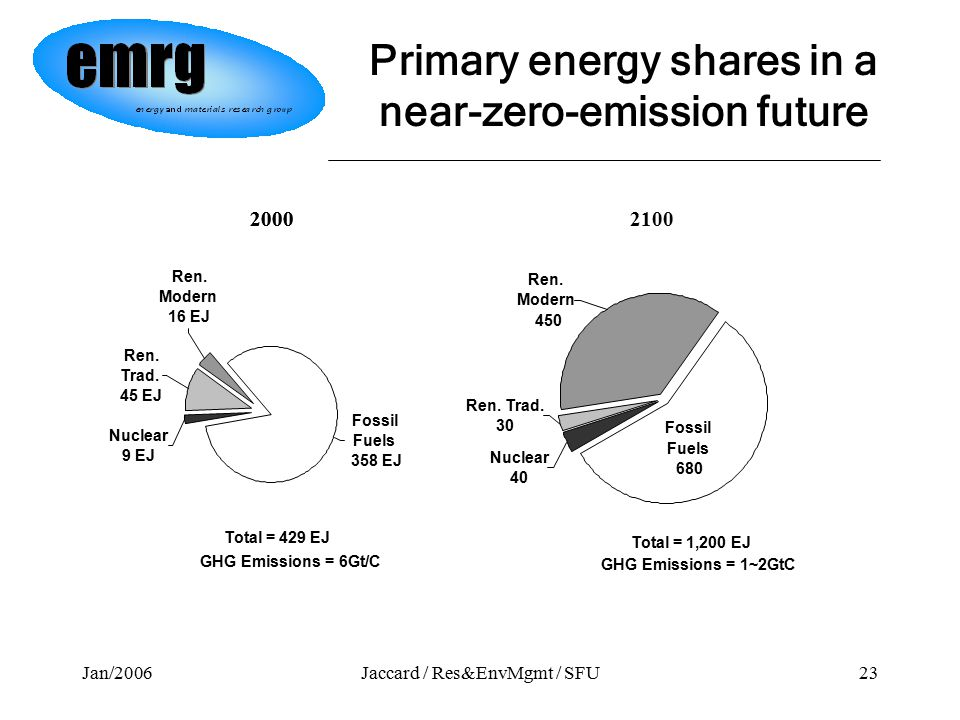 Jan/2006Jaccard / Res&EnvMgmt / SFU23 Primary energy shares in a near-zero-emission future Fossil Fuels 358 EJ Ren.
