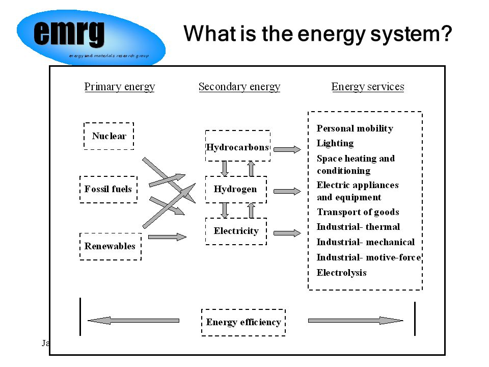 Jan/2006Jaccard / Res&EnvMgmt / SFU4 What is the energy system?