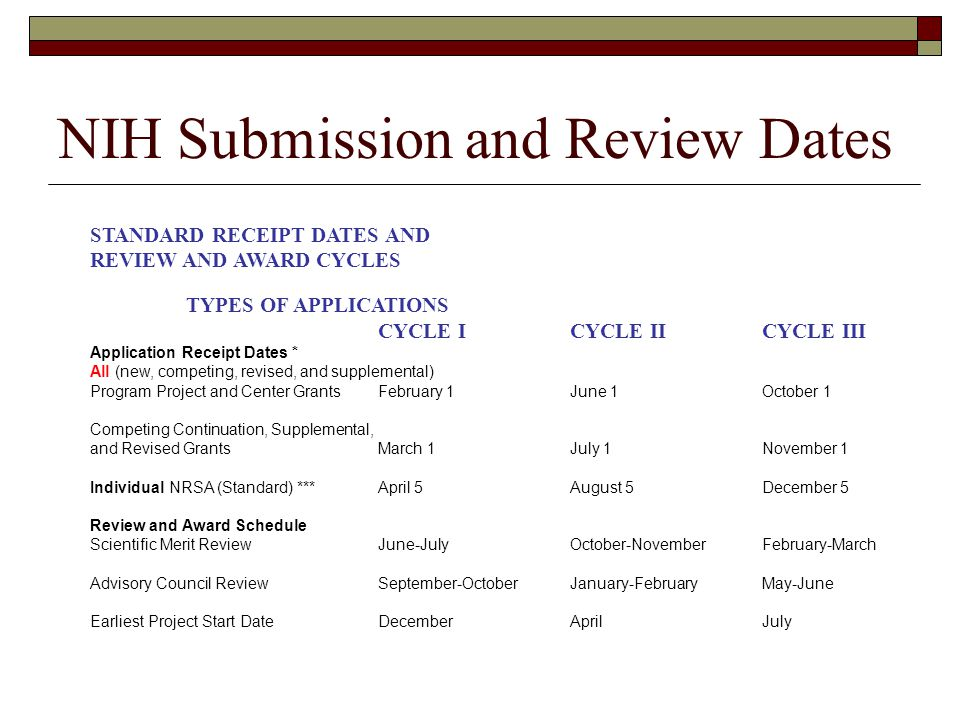 NIH Submission and Review Dates STANDARD RECEIPT DATES AND REVIEW AND AWARD CYCLES TYPES OF APPLICATIONS CYCLE ICYCLE IICYCLE III Application Receipt