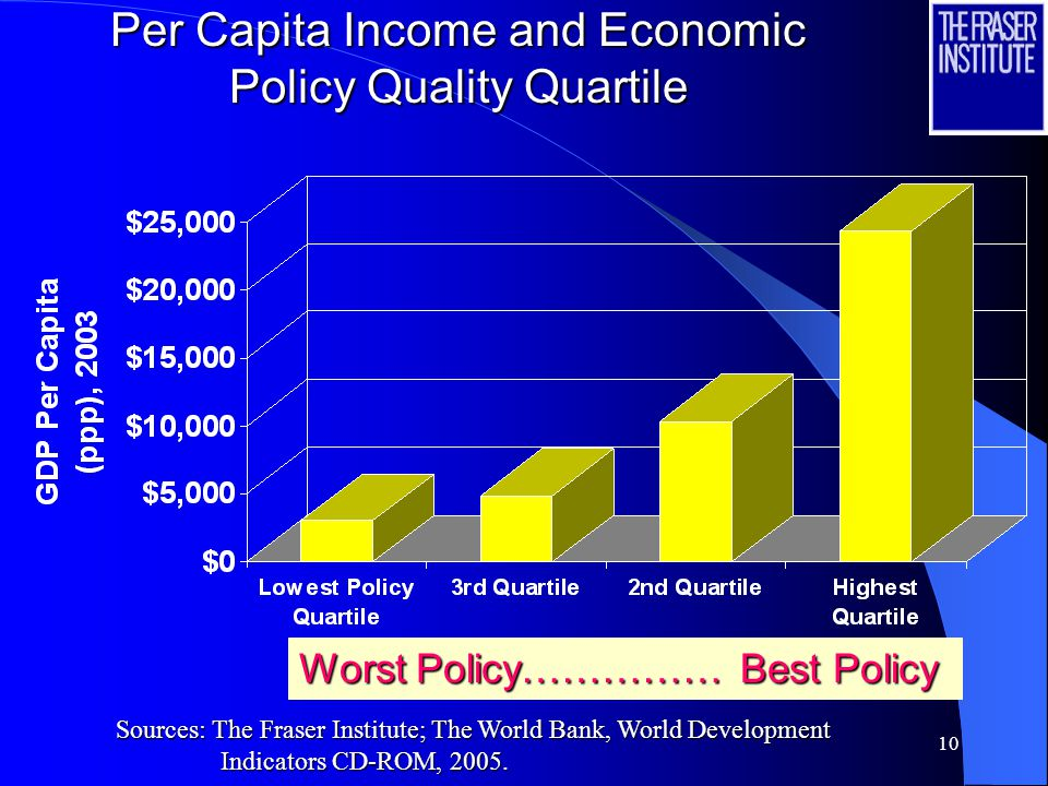 10 Per Capita Income and Economic Policy Quality Quartile Worst Policy…………… Best Policy Sources: The Fraser Institute; The World Bank, World Development Indicators CD-ROM, 2005.