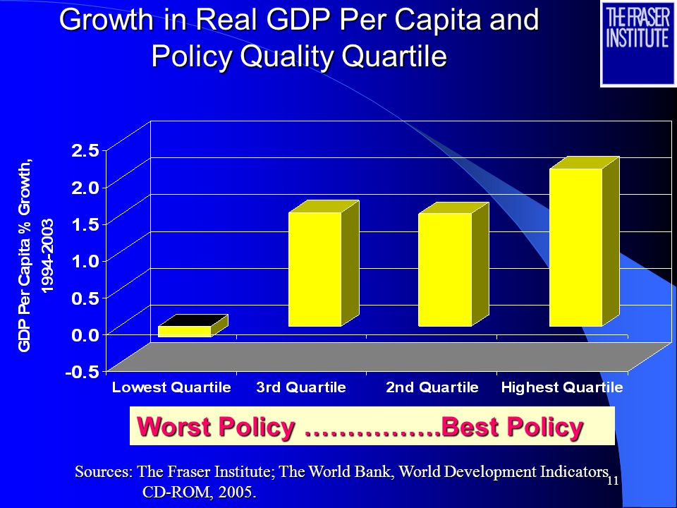 11 Growth in Real GDP Per Capita and Policy Quality Quartile Worst Policy …………….Best Policy Sources: The Fraser Institute; The World Bank, World Development Indicators CD-ROM, 2005.