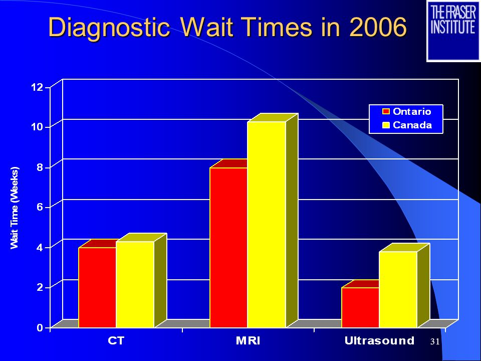 31 Diagnostic Wait Times in 2006