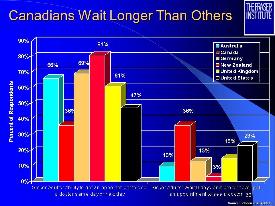 32 Canadians Wait Longer Than Others Source: Schoen et al. (2005 )