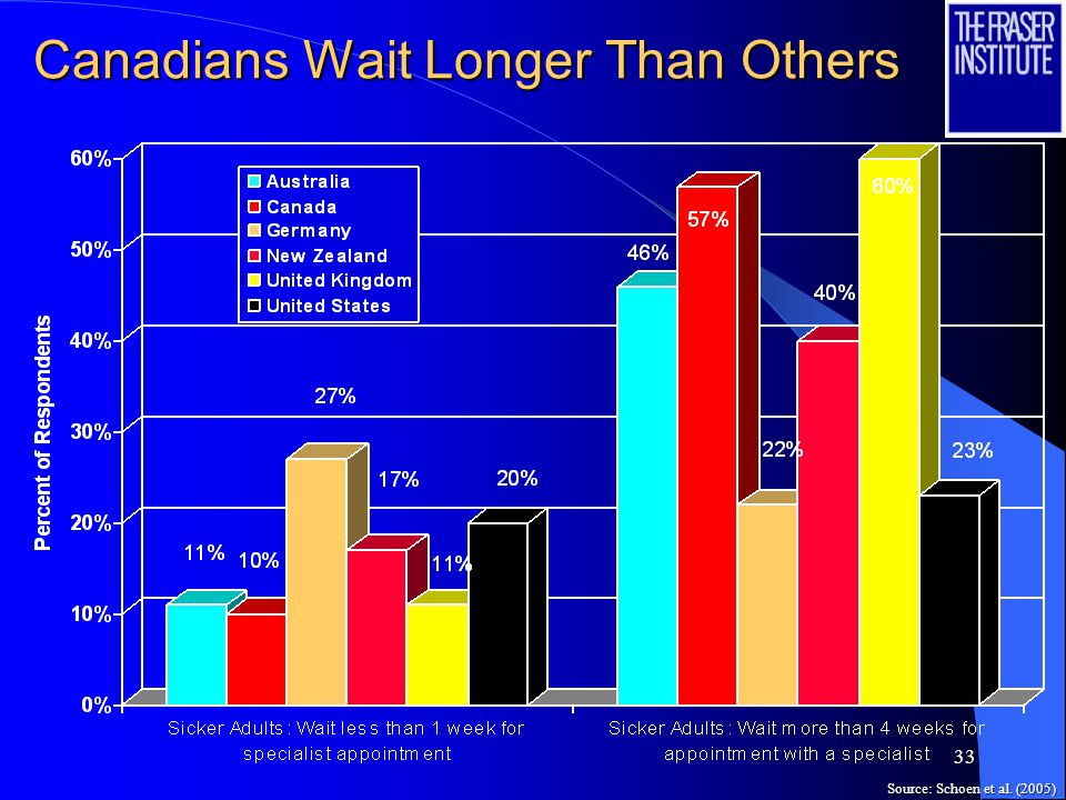 33 Canadians Wait Longer Than Others Source: Schoen et al. (2005)