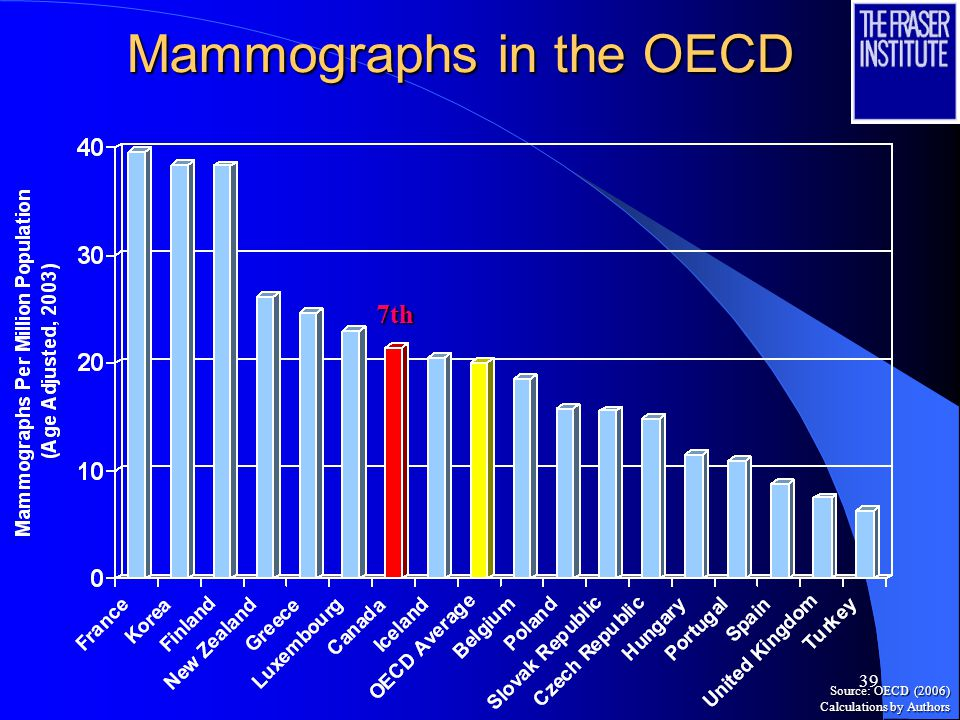 39 Mammographs in the OECD 7th Source: OECD (2006) Calculations by Authors