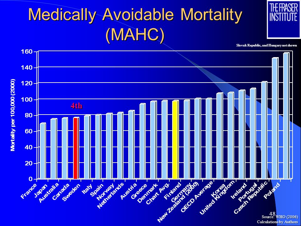 48 Medically Avoidable Mortality (MAHC) 4th Source: WHO (2006) Calculations by Authors Slovak Republic, and Hungary not shown