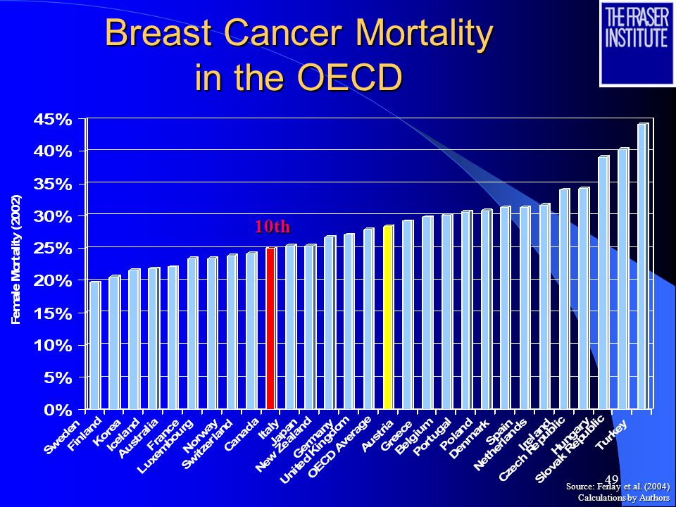 49 Breast Cancer Mortality in the OECD 10th Source: Ferlay et al. (2004) Calculations by Authors