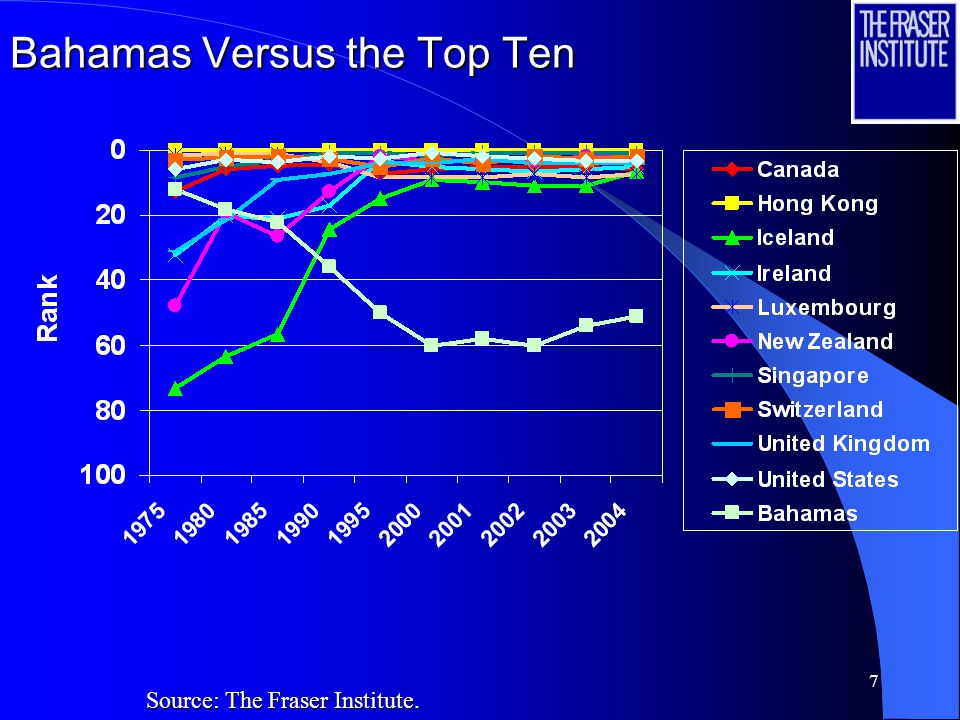 7 Bahamas Versus the Top Ten Source: The Fraser Institute.