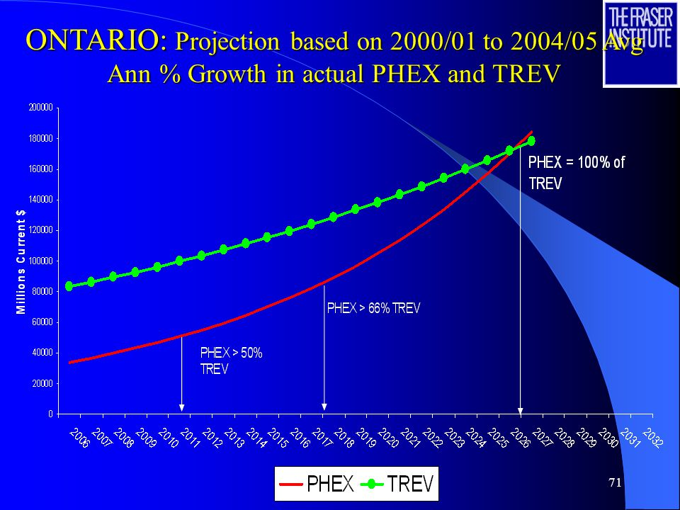 71 ONTARIO: Projection based on 2000/01 to 2004/05 Avg Ann % Growth in actual PHEX and TREV