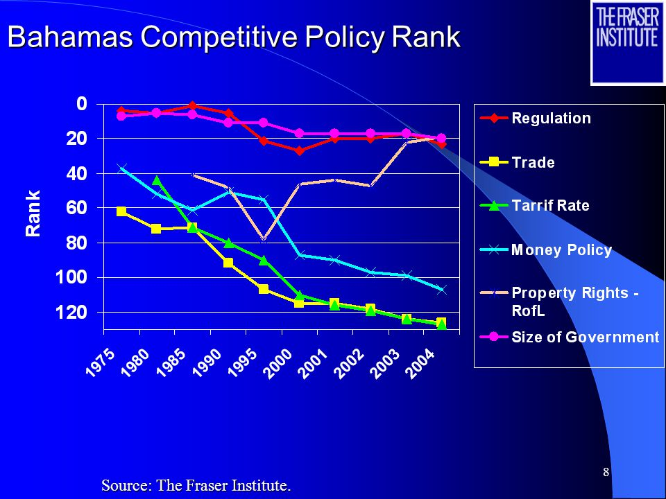8 Bahamas Competitive Policy Rank Source: The Fraser Institute.