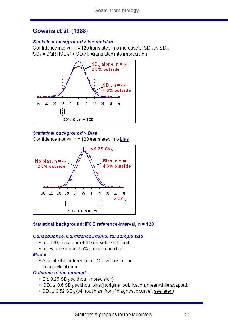 Statistics & graphics for the laboratory 51 Gowans et al.