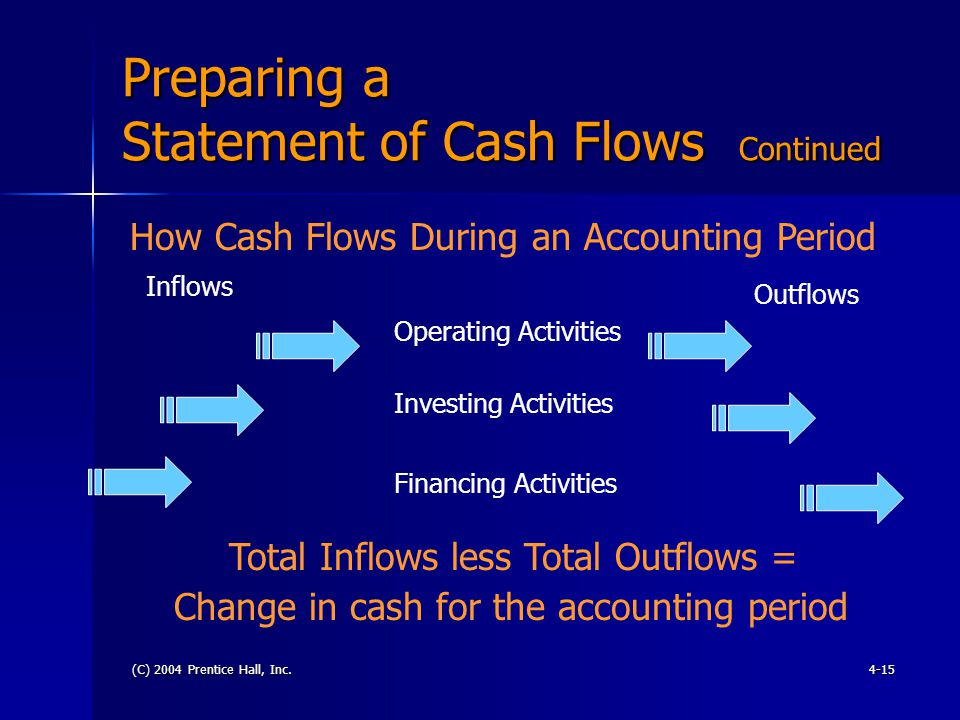 (C) 2004 Prentice Hall, Inc.4-15 Preparing a Statement of Cash Flows Continued How Cash Flows During an Accounting Period Total Inflows less Total Outflows = Change in cash for the accounting period Operating Activities Investing Activities Financing Activities Inflows Outflows