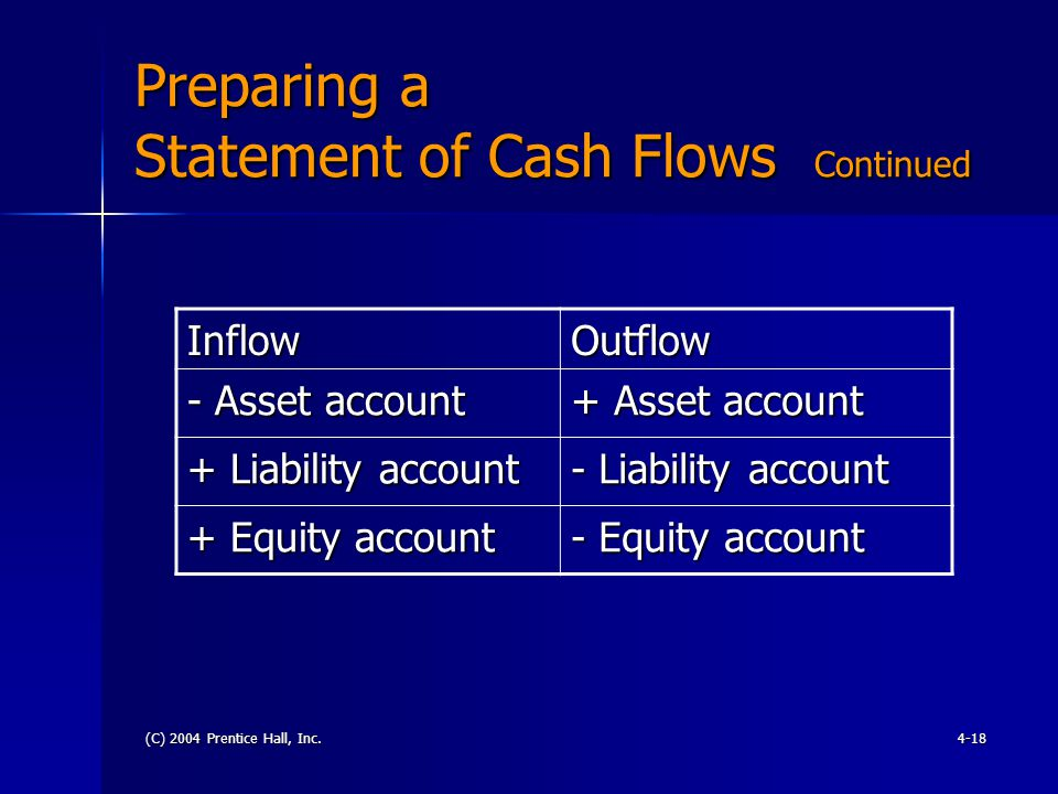 (C) 2004 Prentice Hall, Inc.4-18 Preparing a Statement of Cash Flows Continued InflowOutflow - Asset account + Asset account + Liability account - Lia