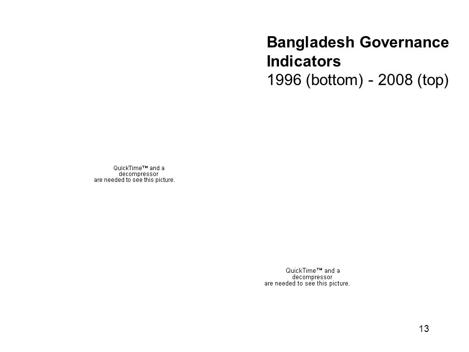 13 Bangladesh Governance Indicators 1996 (bottom) - 2008 (top)