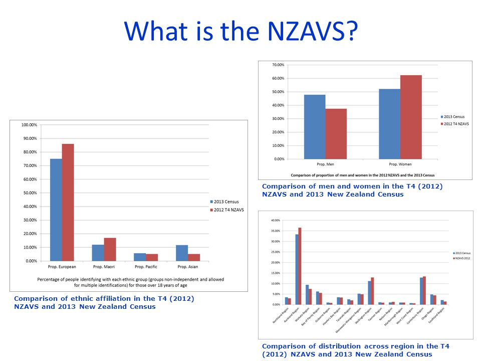 What is the NZAVS.