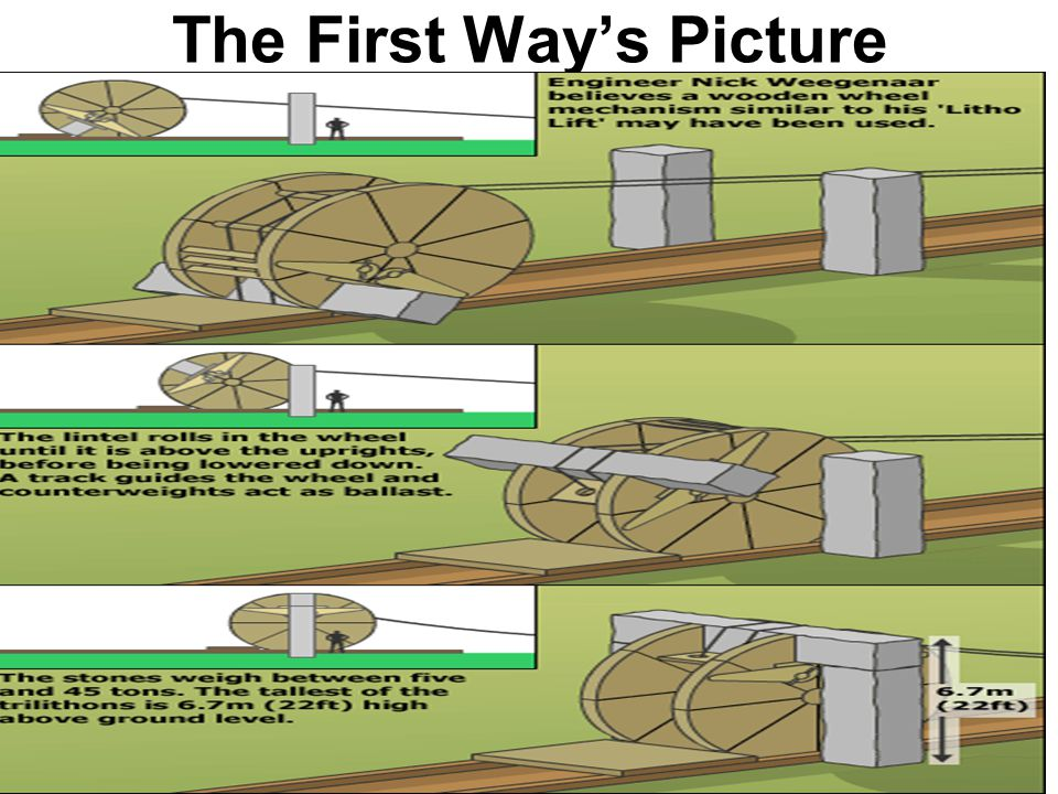 Different Ways Of Stonehenge Being Built 1.One way of Stonehenge being built was by humans using wooden wheel structures to to carry and place the sto