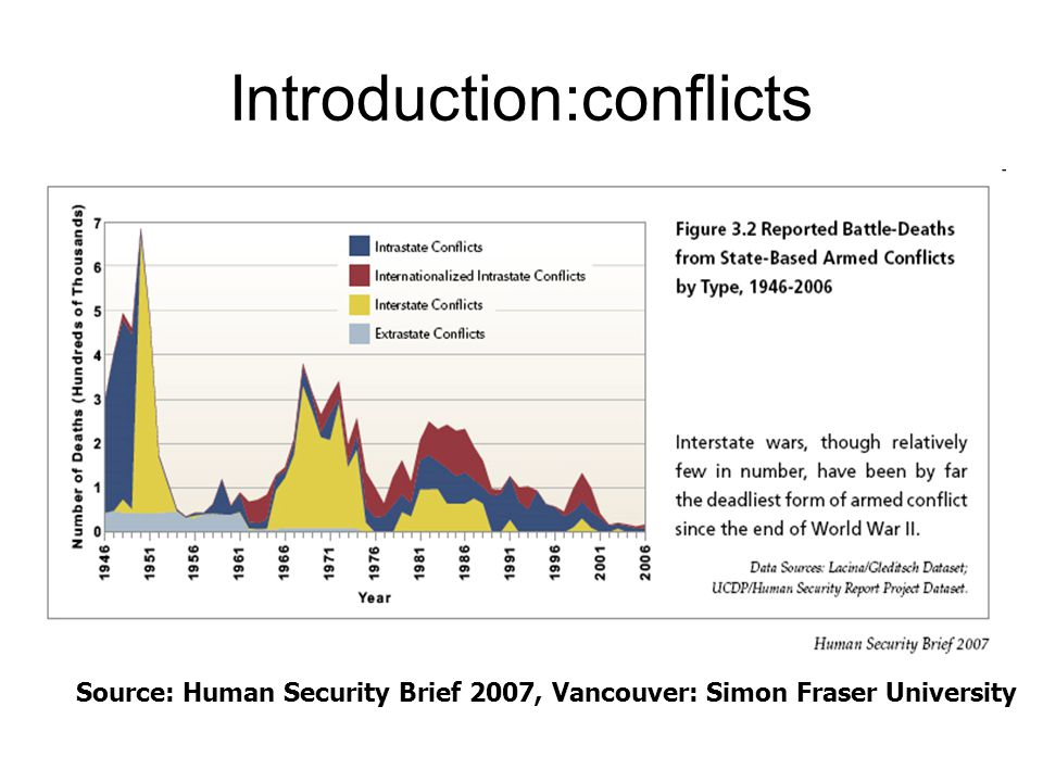 Introduction:conflicts Source: Human Security Brief 2007, Vancouver: Simon Fraser University