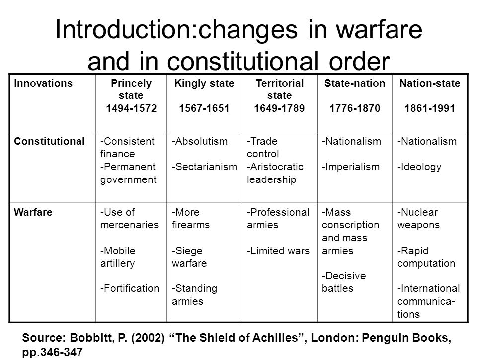 Introduction:changes in warfare and in constitutional order InnovationsPrincely state 1494-1572 Kingly state 1567-1651 Territorial state 1649-1789 Sta