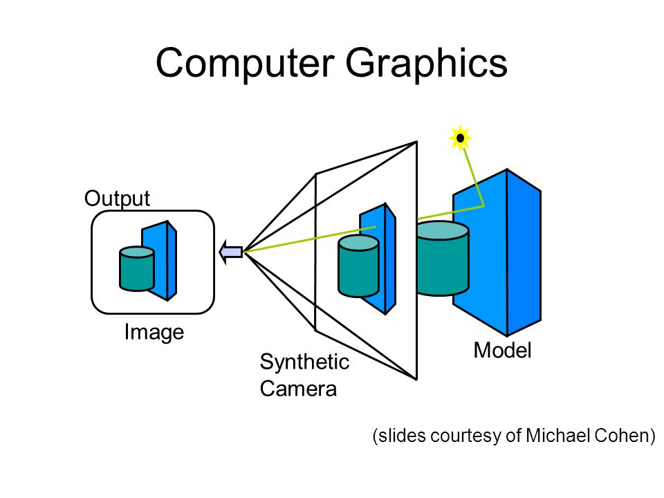 Computer Graphics Image Output Model Synthetic Camera (slides courtesy of Michael Cohen)